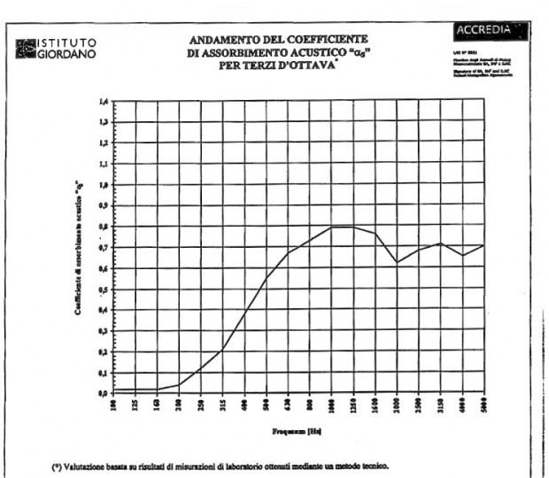 Coefficienti tabella LinenAcoustic- Oudimmo Acoustic Design